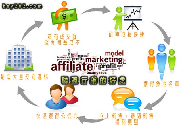 網路行銷手法聯盟行銷的好處