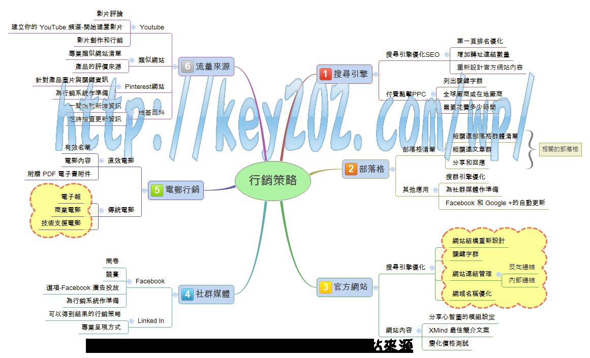 網路行銷策略簡易上手概念圖